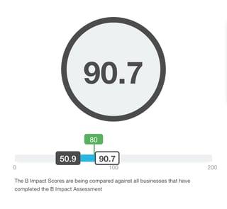 Score B Corp Assessment